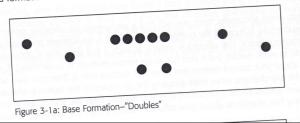 doubles formation